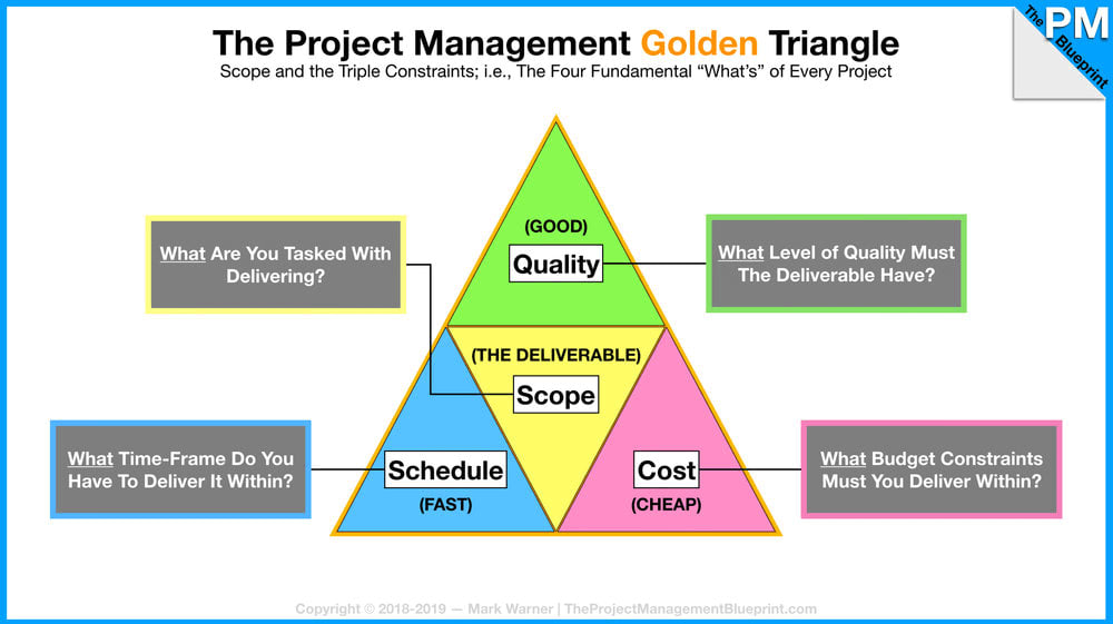 One view of the project management triangle