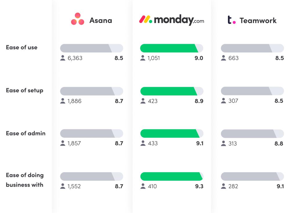 Asana vs. Notion vs. monday.com based on G2