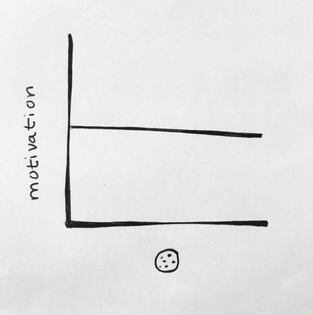 Graphique de la relation entre motivation et cookie