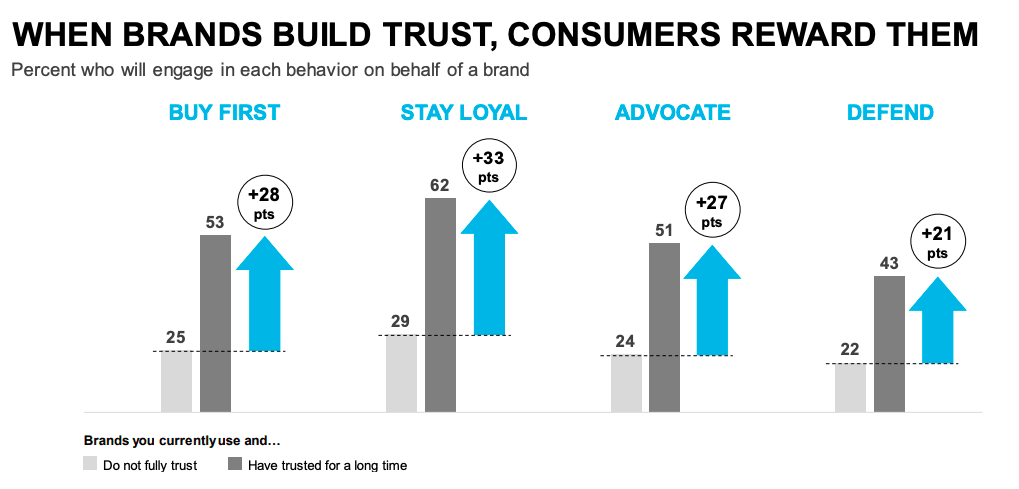 Edelman's research shows that 51% of customers will advocate for brands they have trusted for a long time.