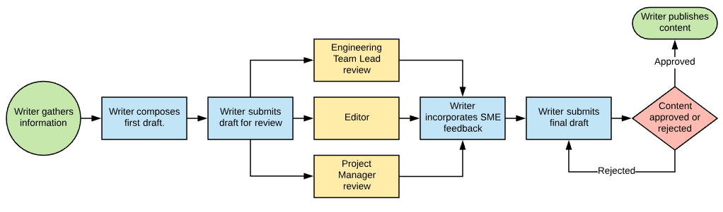 An example diagram of a content publishing workflow.