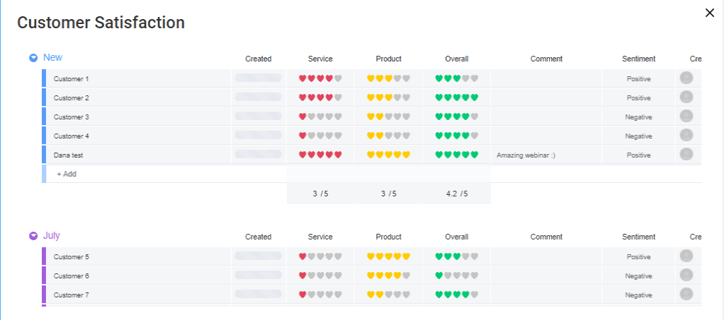 Customer satisfaction data on monday.com board