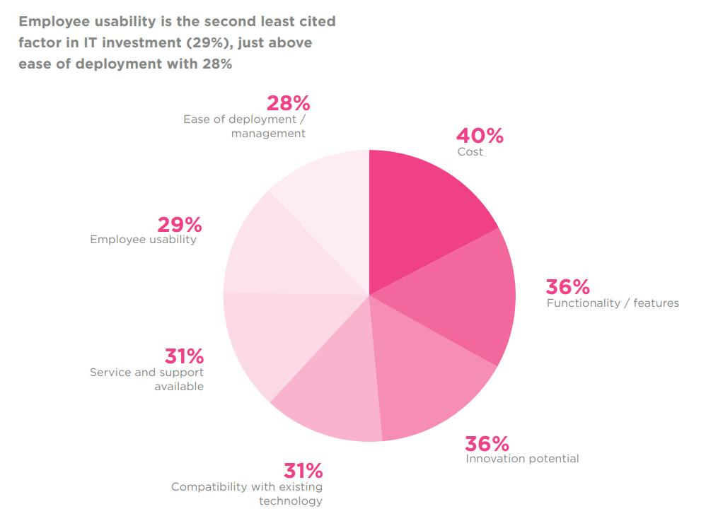New software priorities chart