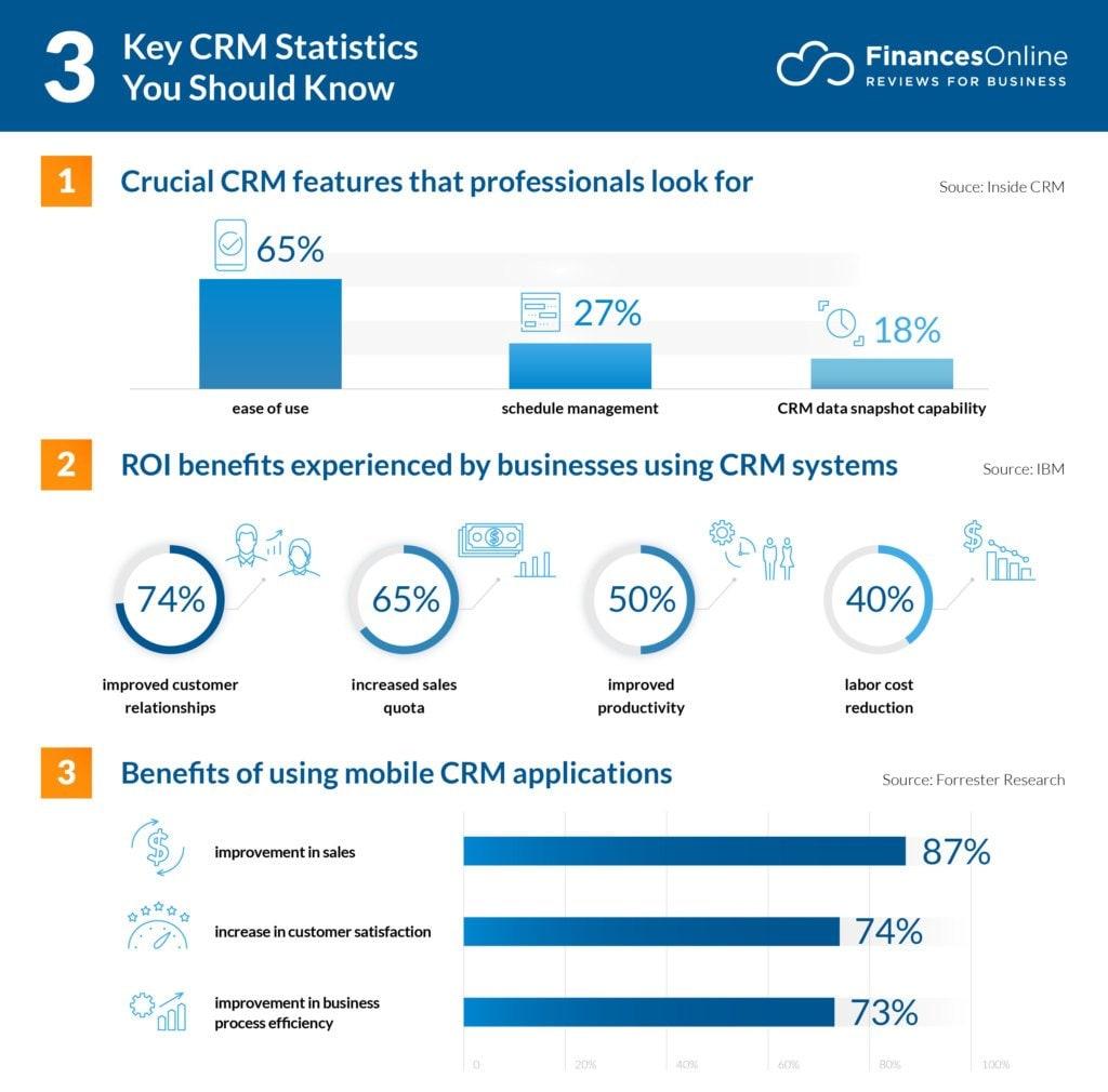 Key CRM statistics