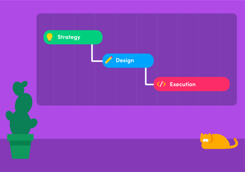 Introduction to Waterfall project management