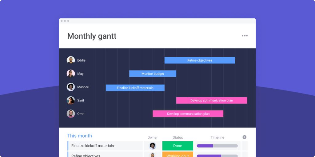 1600+ words about Gantt charts