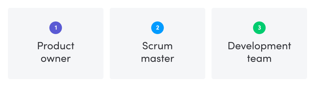 Understanding the basics of Scrum roles