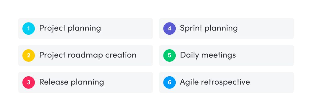 the agile lifecycle