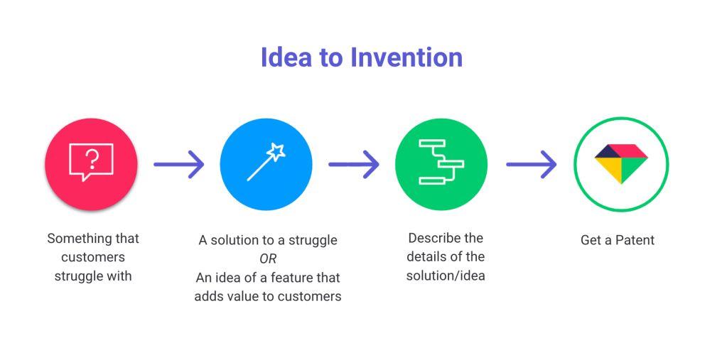 patent hackathon