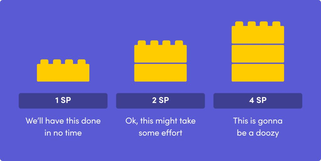 Story points display relative difficulty for each task.