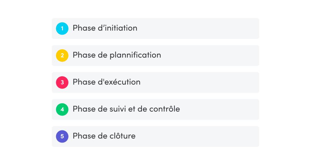 5 phases de mise en œuvre de projet