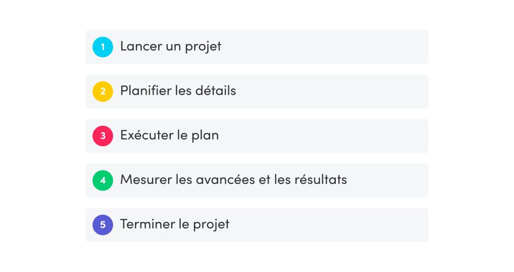 Lancer un projet