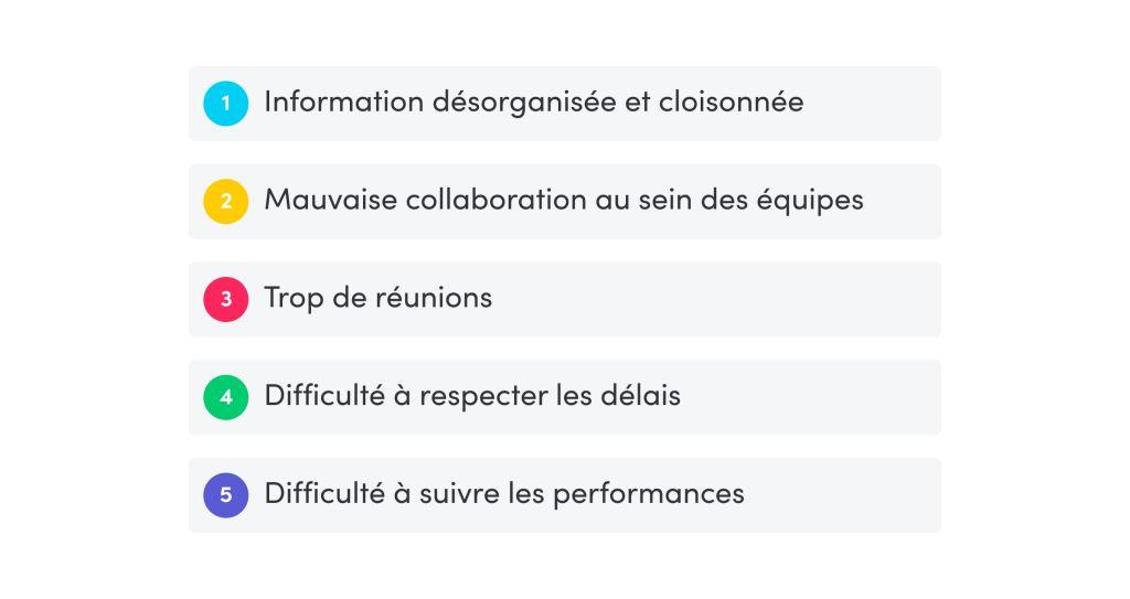 Conséquences-logiciel de suivi de projet