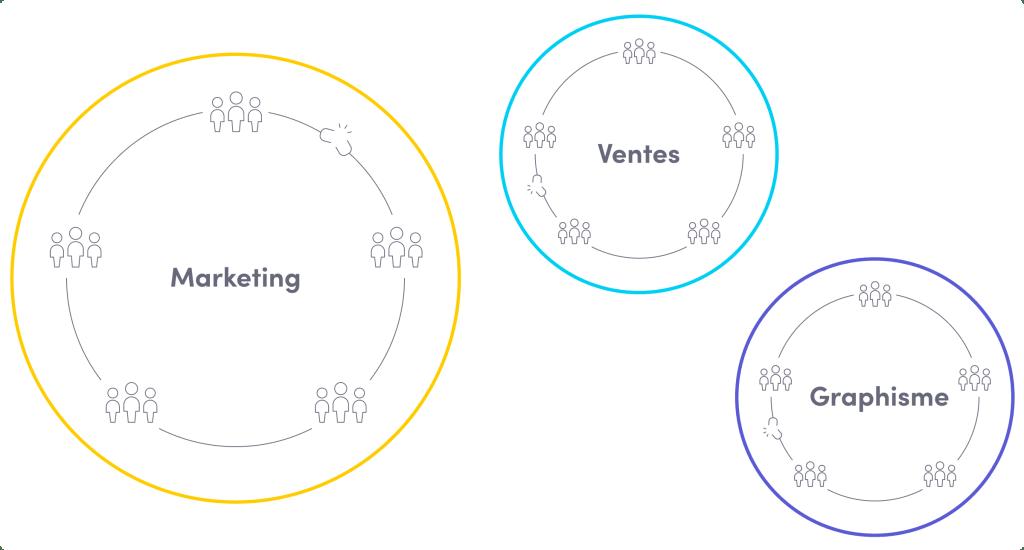 Cercles qui représentent des silos isolés