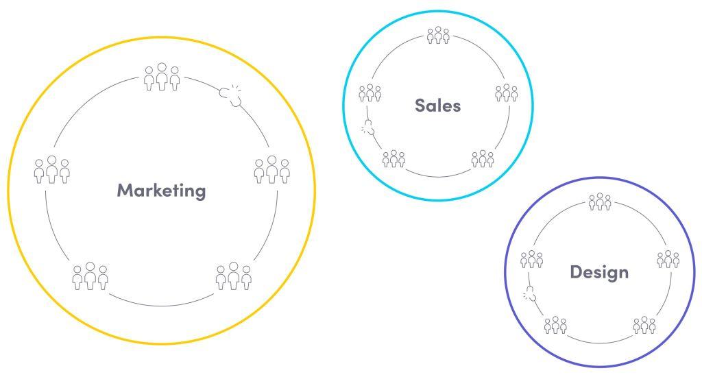 Marketing department and organizational silos