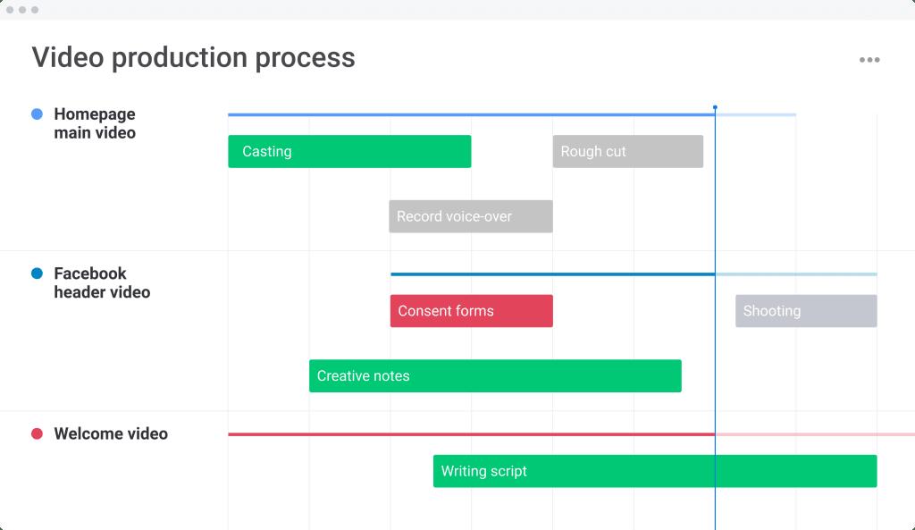 Gantt chart showing video production