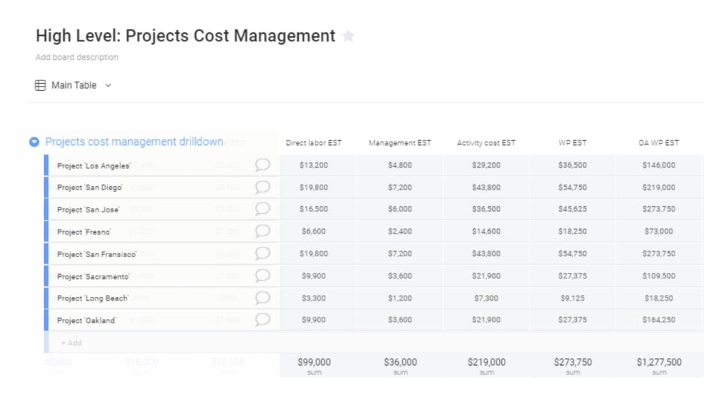 High Level Project Cost Management