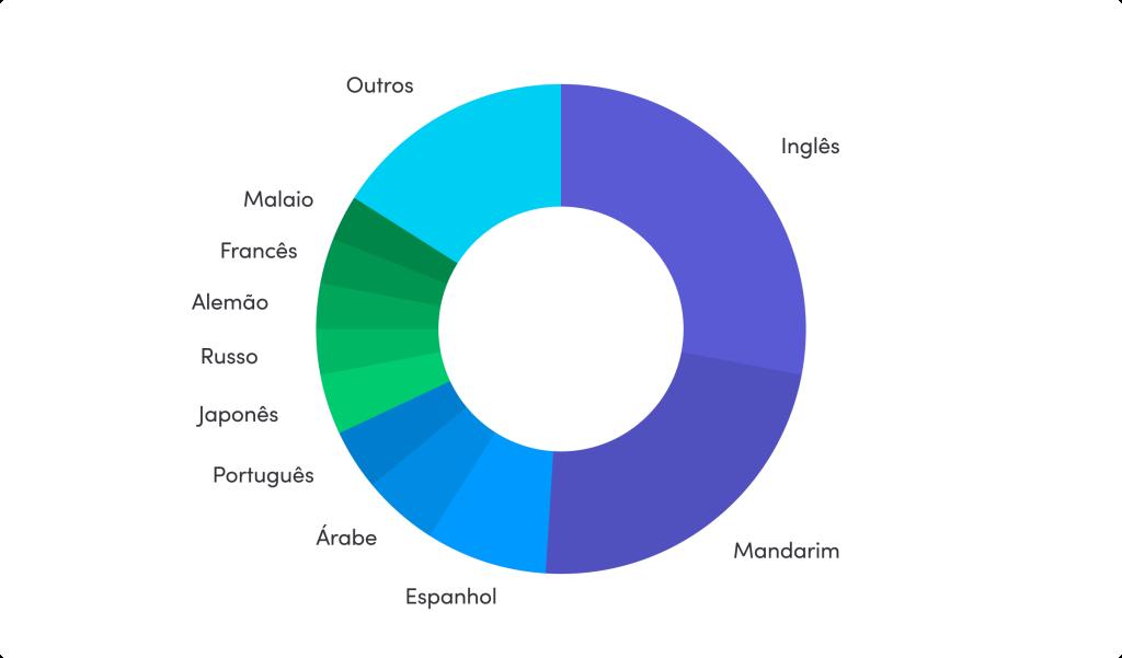 Popularidade do idioma