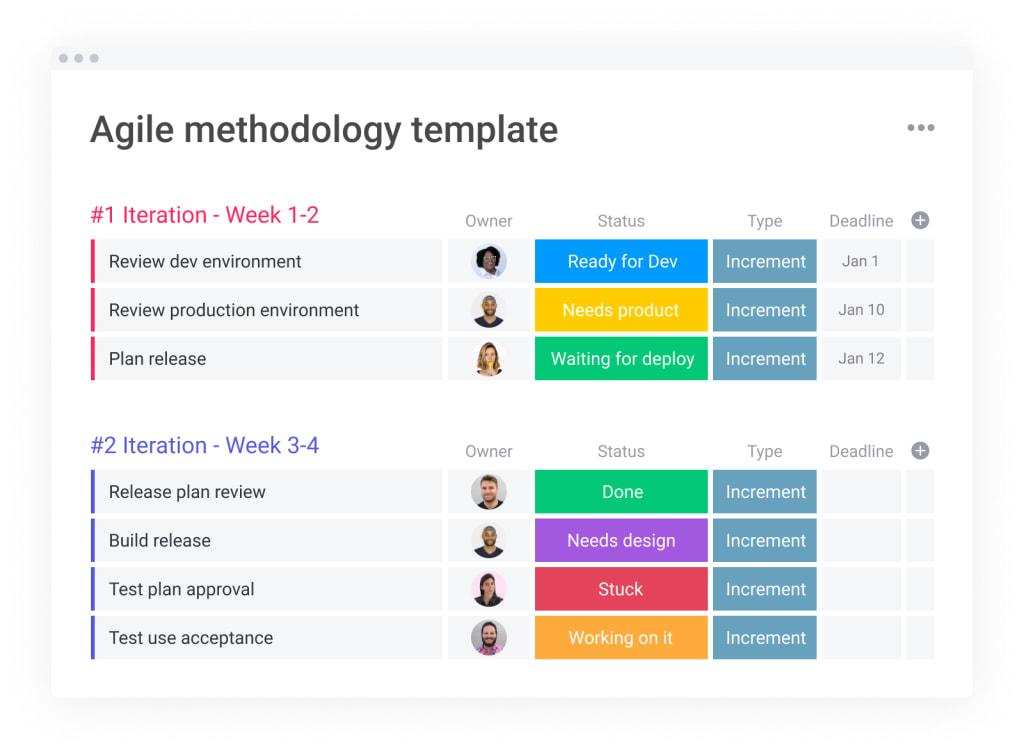 agile template monday.com