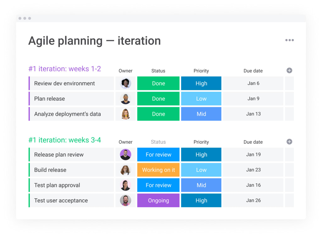 monday.com agile iteration planning template