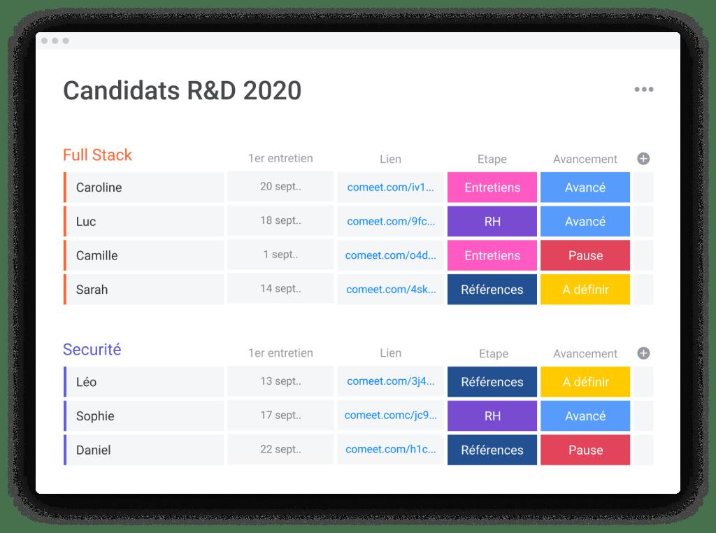 Tableau monday de modèle de recrutement R&D