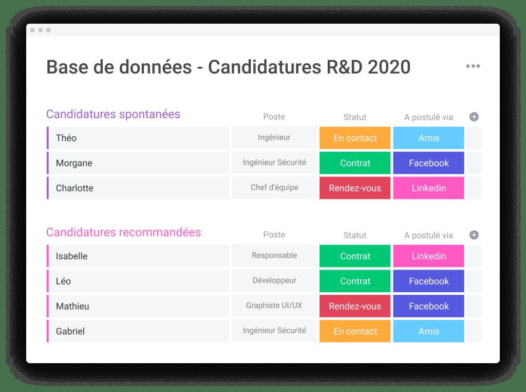 Tableau monday de base de données des candidatures R&D