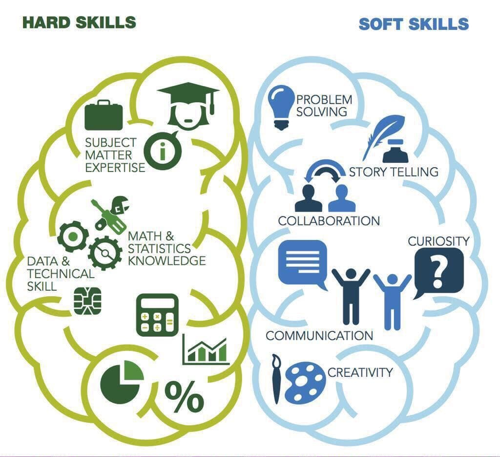 With project management, you need a combination of hard and soft skills to be truly successful.