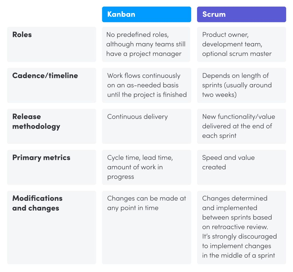 the differences between kanban and scrum - chart