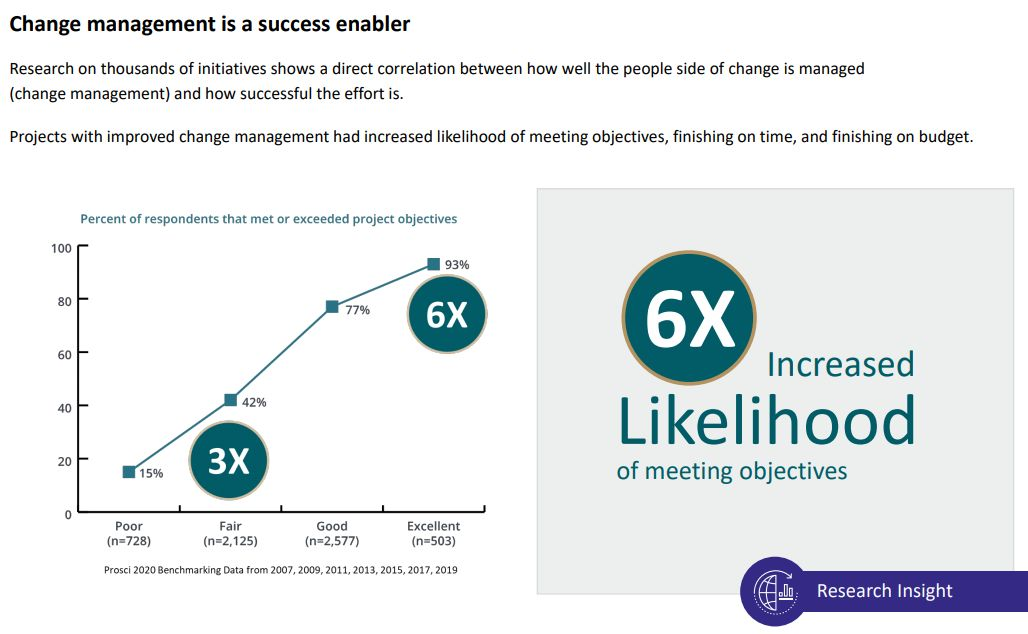 Effects of change management graph