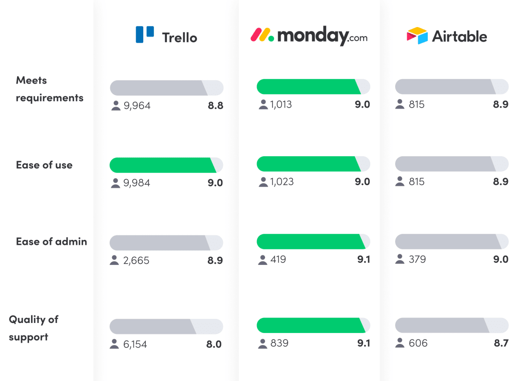 Trello vs. airtable vs. monday.com reviews chart