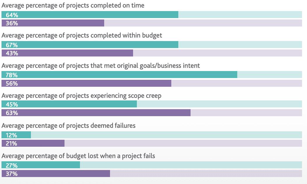 Project success statistics