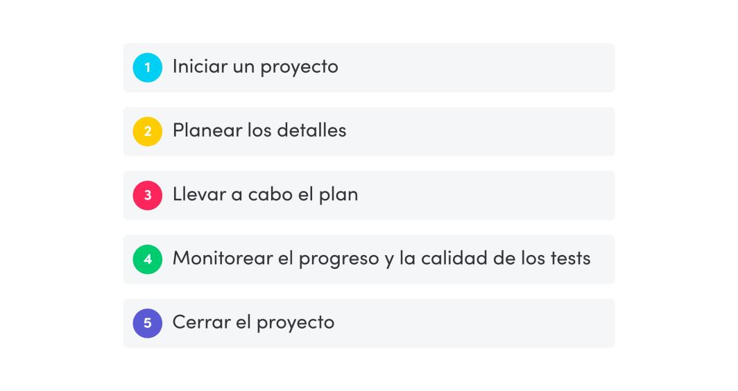 proceso de gestión de proyectos