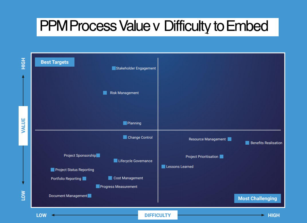 PPM process value vs. difficulty chart