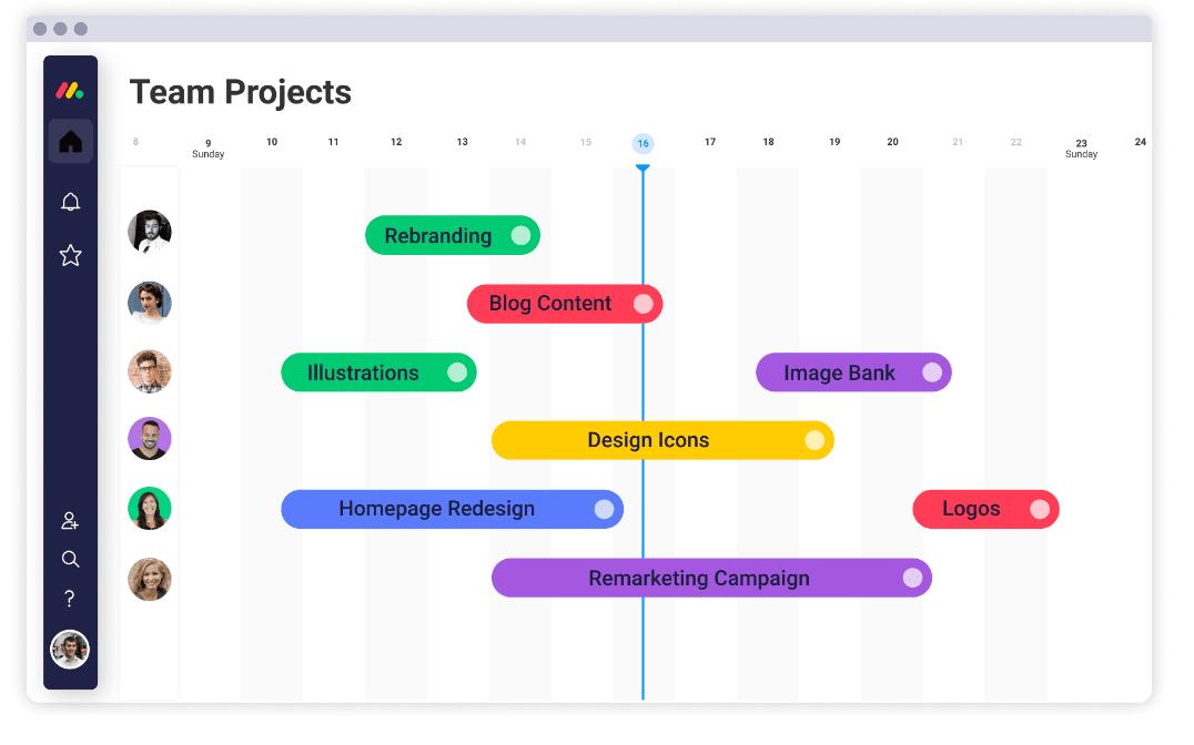 Screenshot of monday.com showing Gantt chart view