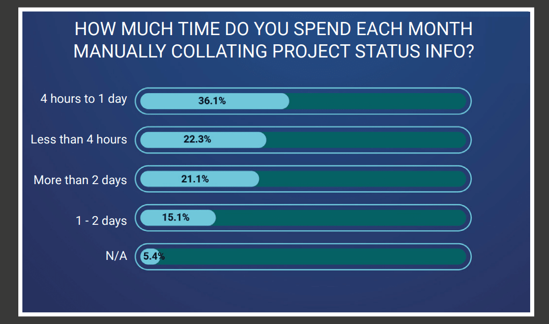 Graph showing time spent on project reporting