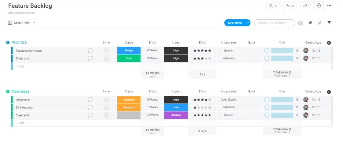 A screenshot of the product backlog template from Monday.com.