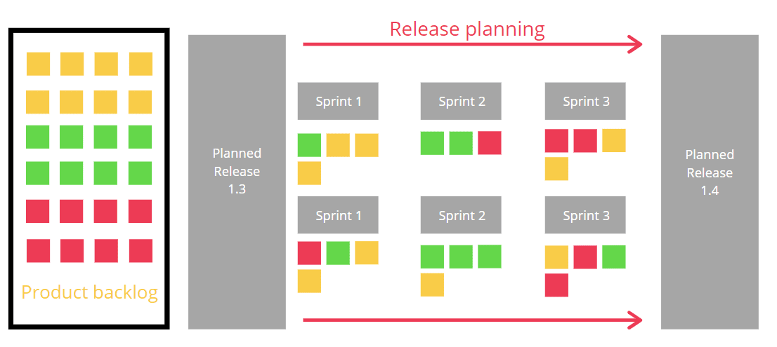 A photo showing a sample agile release planning