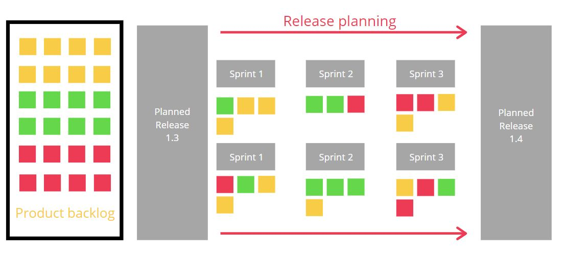 A photo showing a sample agile release planning.