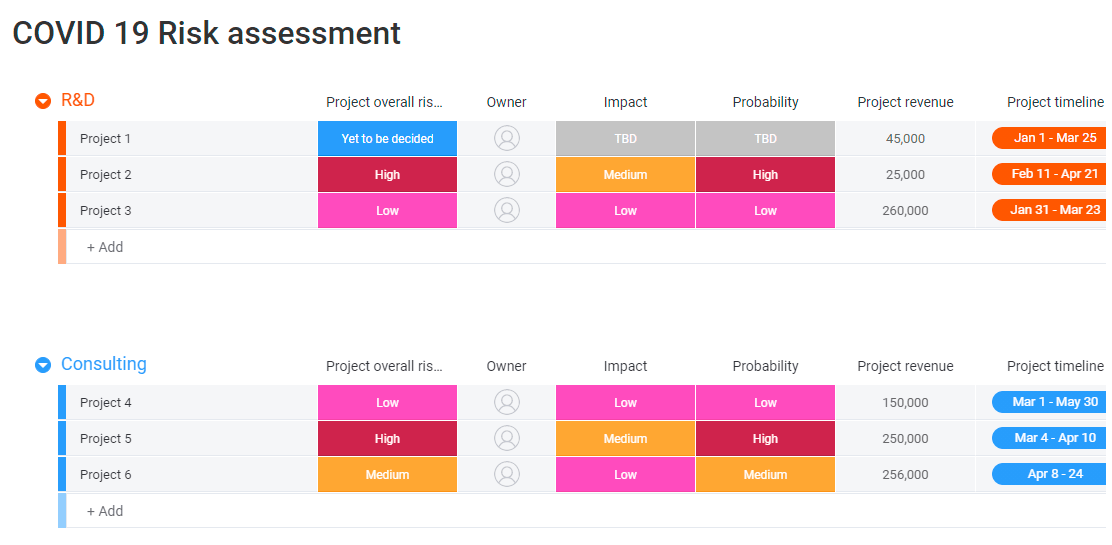 covid 19 risk assessment board from monday.com