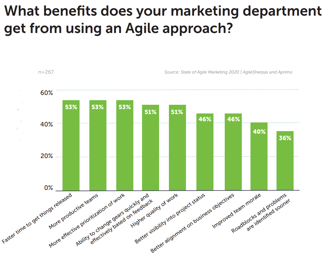 Graph of the results of a benefits of Agile marketing survey from 2020