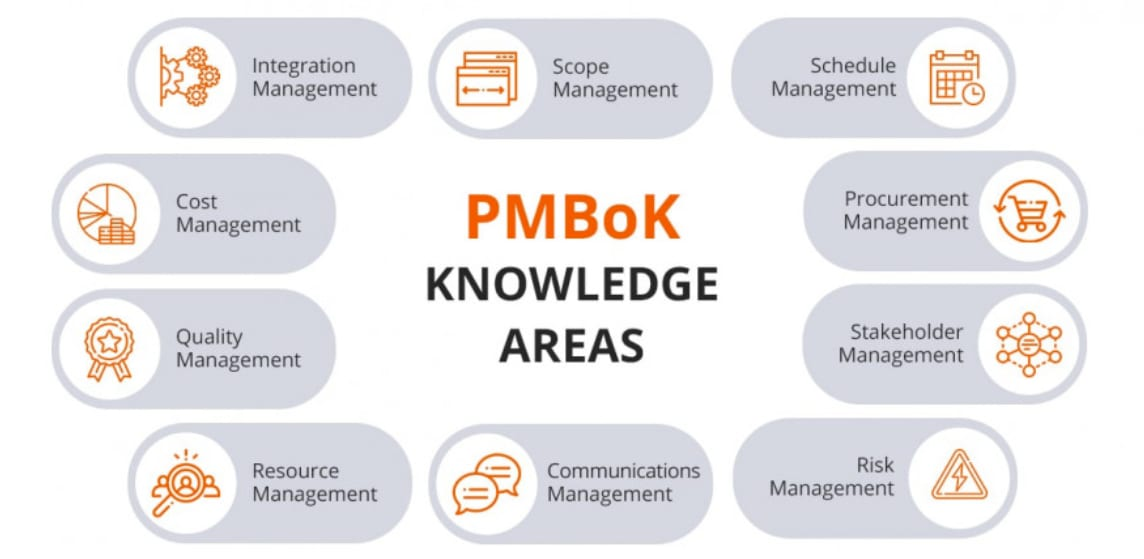 Screenshot showing the 10 knowledge areas from the PMBoK