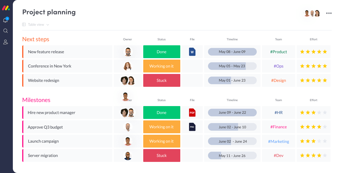 monday.com makes it easy to organize all your tasks so everyone has everything they need at all times.