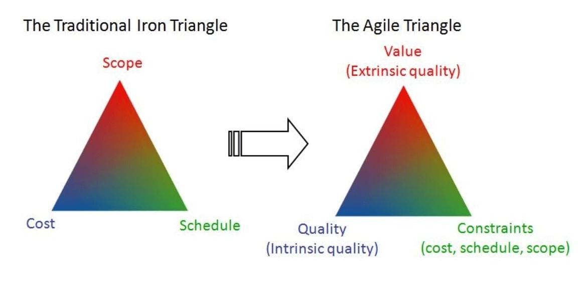 The agile triangle