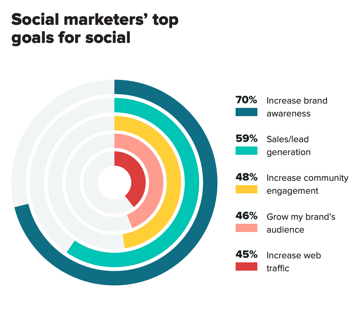 Chart showing the most common social media marketing goals
