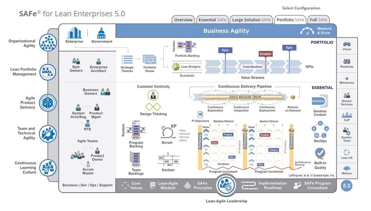 Diagram of the SAFe framework