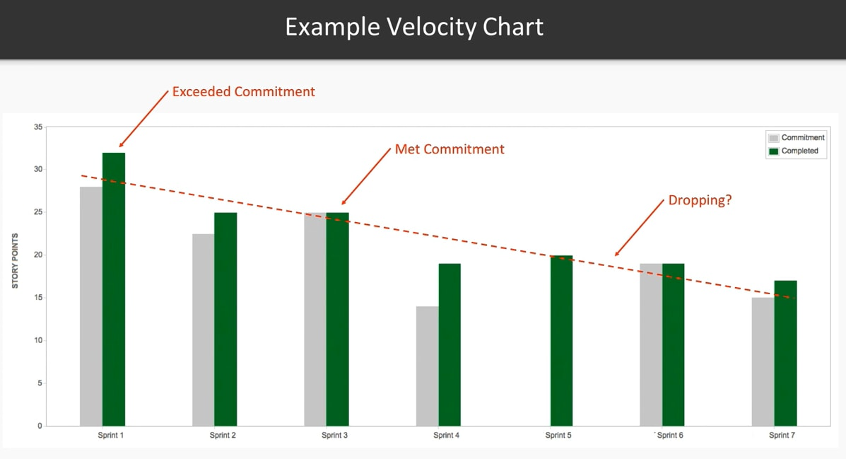 Example of an agile velocity chart
