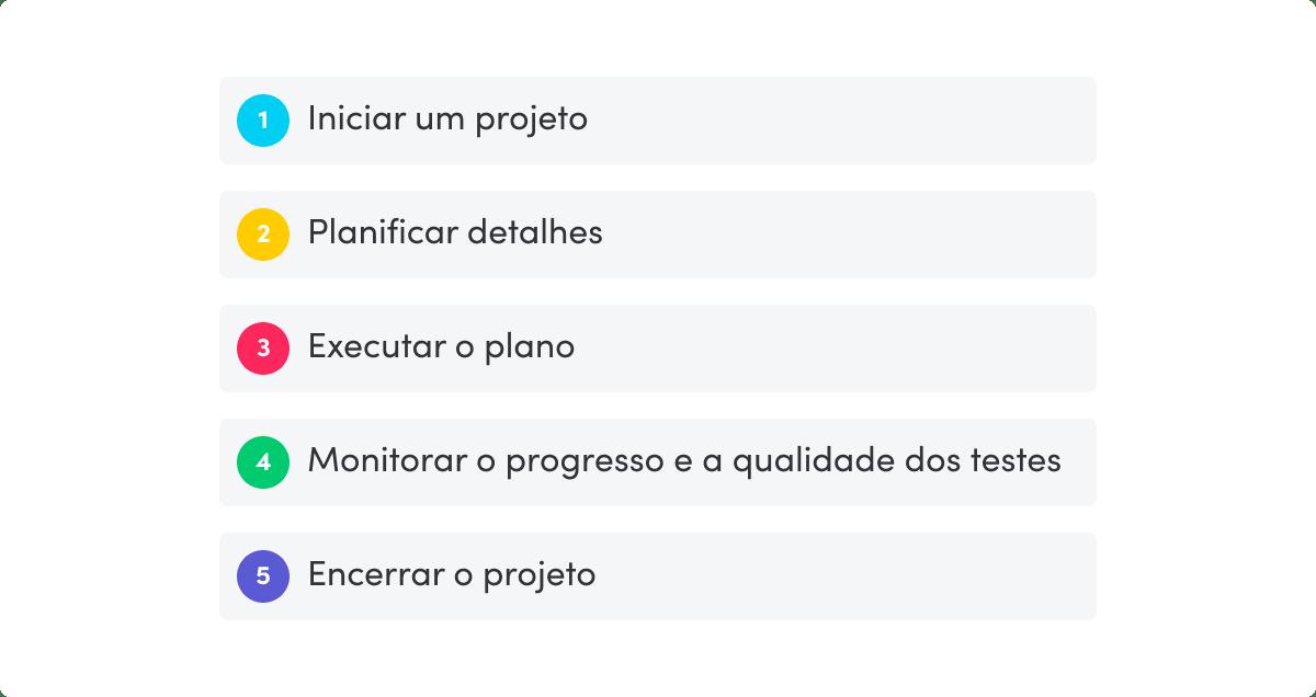 5 etapas de projeto