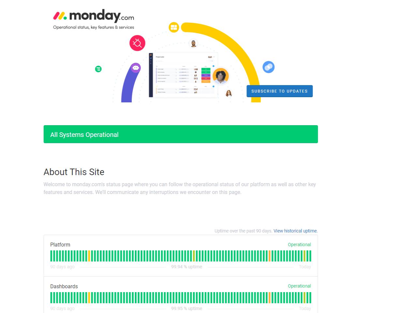 monday.com uptime monitor