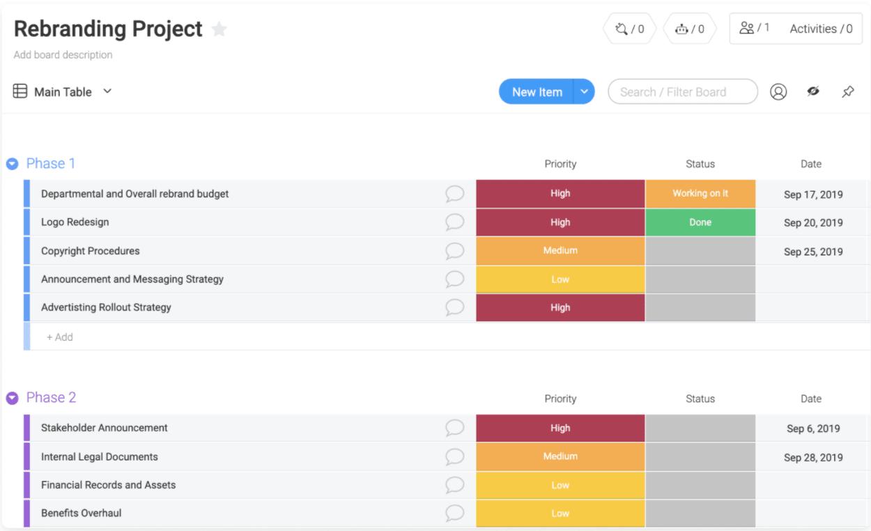 monday.com task prioritization
