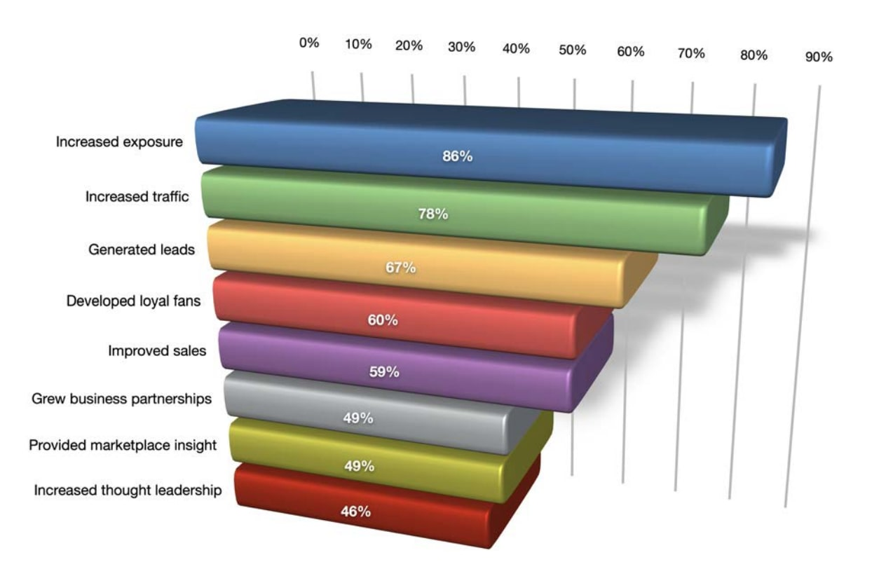 Chart showing the most common social media marketing benefits